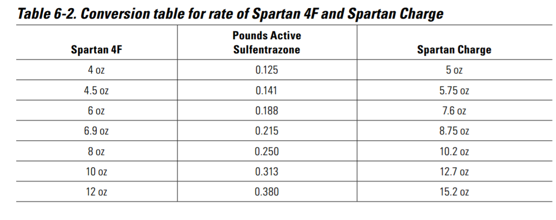 Conversion table for rate of Spartan 4F and Spartan Charge