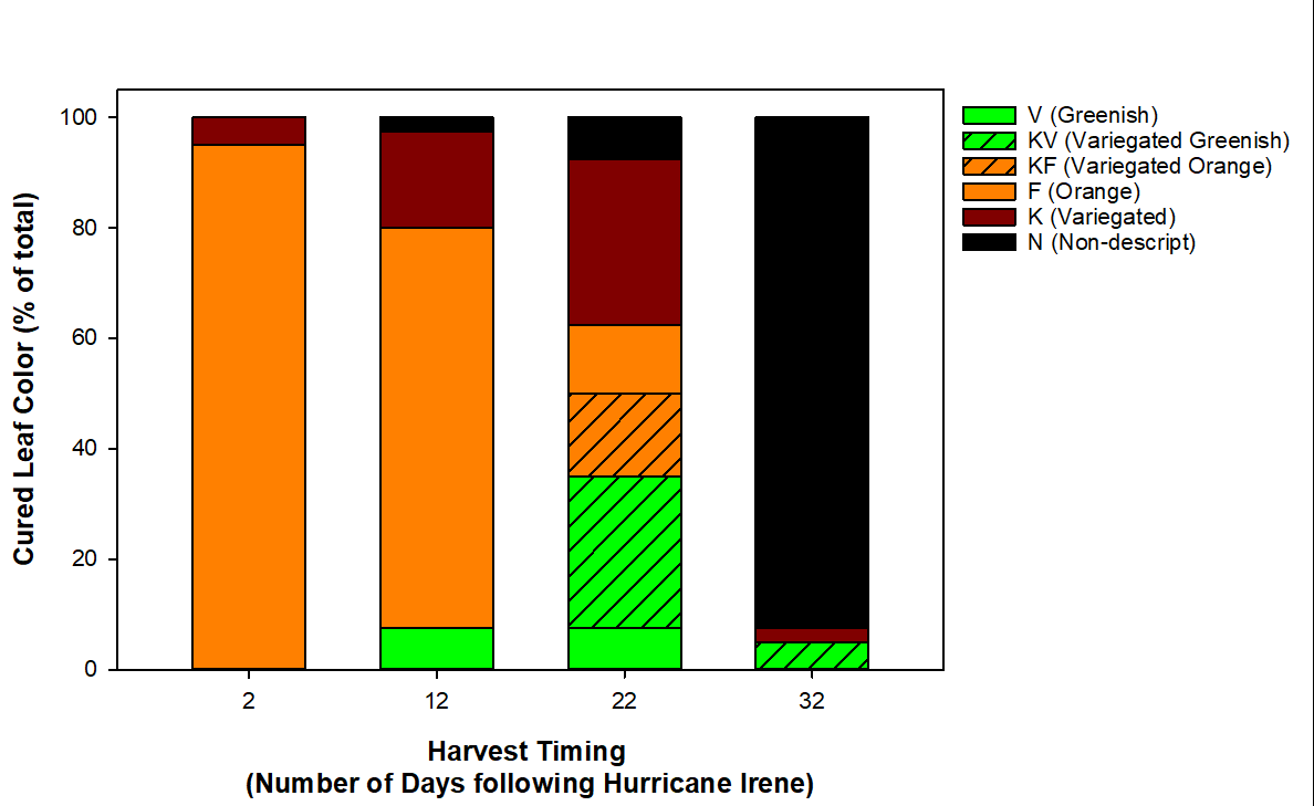 bar graph showing leaf color at intervals after Hurricane Irene